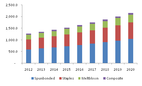 nonwoven fabrics market in us The worldwide market for non-woven fabrics is expected to grow at a cagr of roughly xx% over the next five years, will reach xx million us$ in 2023, from xx million us$ in 2017, according to a new gir (global info research) study.